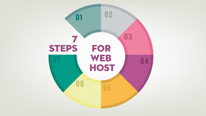 7 βήματα για να επιλέξεις εταιρία hosting