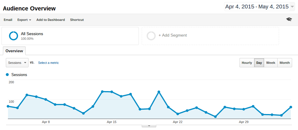 google analytics audience-overview