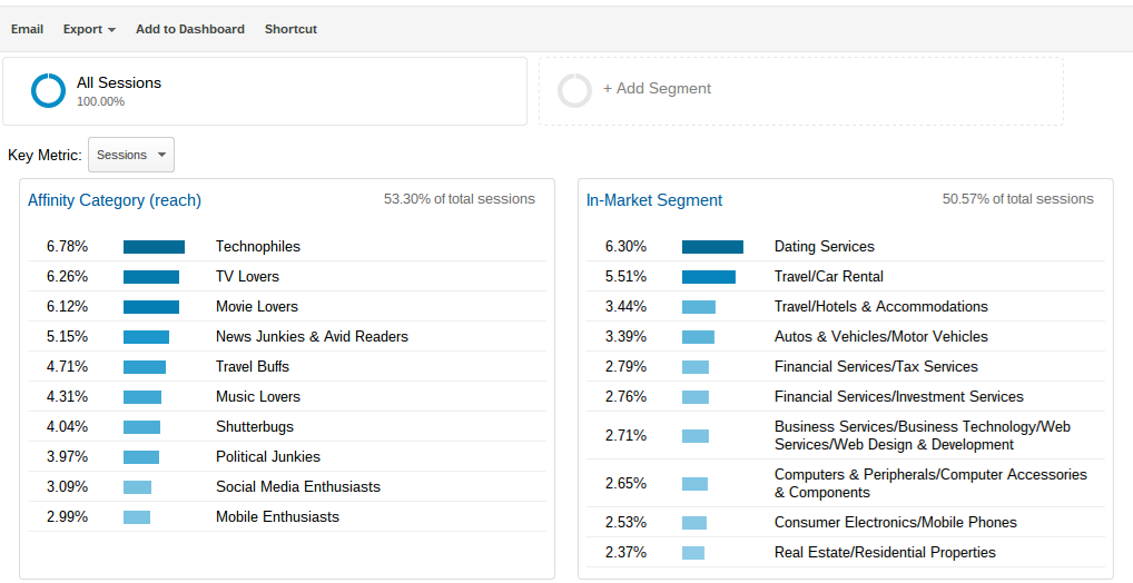 google analytics interests