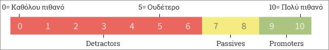 κλίμακα nps