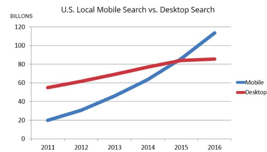 Mobile & Desktop SEO: όλα όσα πρέπει να γνωρίζεις!