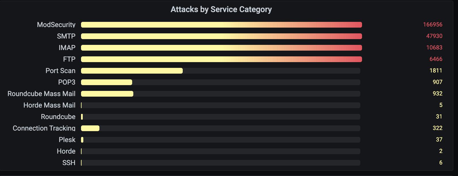 Firewall Based Reputation System 1